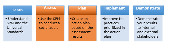 Assess and Plan